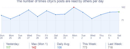 How many times cityx's posts are read daily