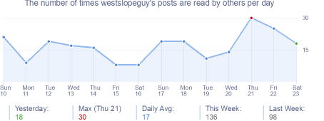 How many times westslopeguy's posts are read daily