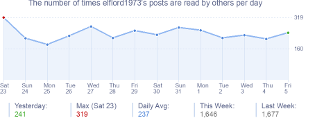 How many times elflord1973's posts are read daily