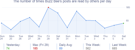 How many times Buzz Bee's posts are read daily
