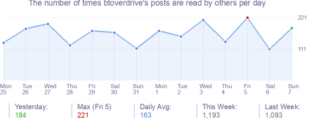 How many times btoverdrive's posts are read daily