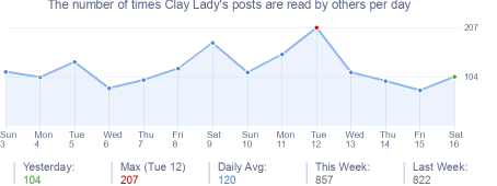 How many times Clay Lady's posts are read daily