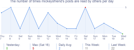 How many times mickeysfriend's posts are read daily