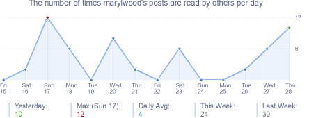 How many times marylwood's posts are read daily