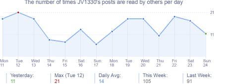How many times JV1330's posts are read daily
