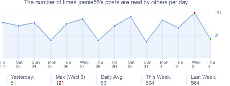 How many times joanie55's posts are read daily