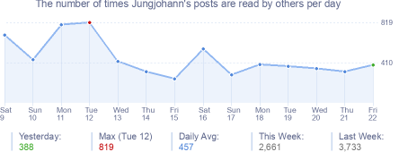 How many times Jungjohann's posts are read daily