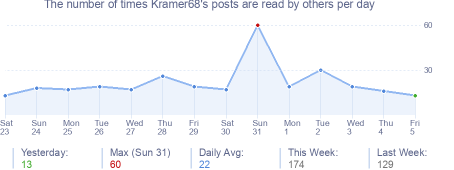 How many times Kramer68's posts are read daily