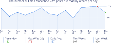 How many times Maccabee 2A's posts are read daily