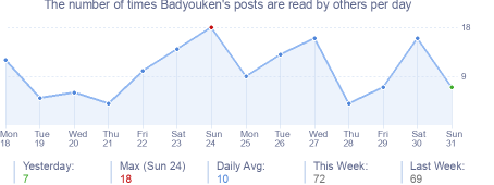 How many times Badyouken's posts are read daily