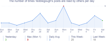 How many times Teddiegough's posts are read daily