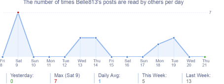 How many times Belle813's posts are read daily