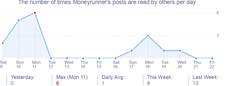 How many times Moneyrunner's posts are read daily