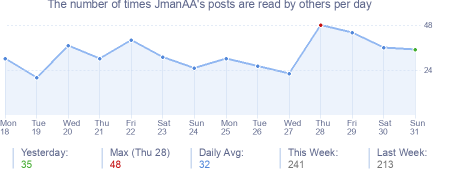 How many times JmanAA's posts are read daily