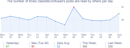 How many times Dazed&Confused's posts are read daily