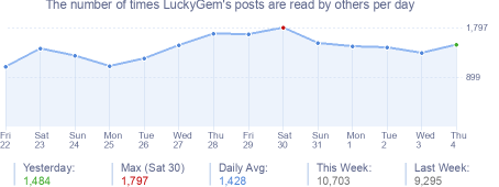 How many times LuckyGem's posts are read daily