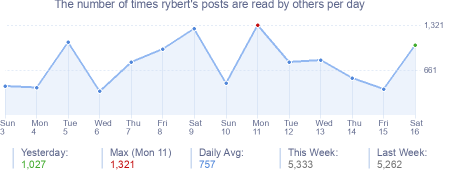 How many times rybert's posts are read daily