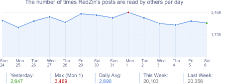How many times RedZin's posts are read daily