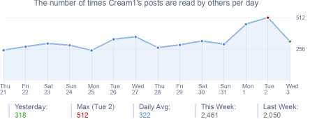 How many times Cream1's posts are read daily