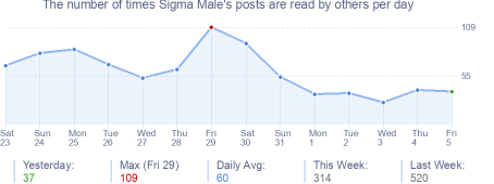 How many times Sigma Male's posts are read daily