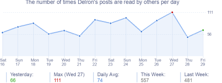 How many times Delron's posts are read daily