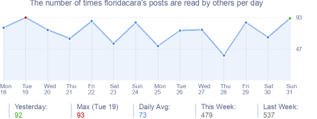 How many times floridacara's posts are read daily