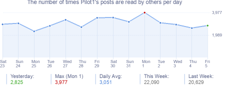 How many times Pilot1's posts are read daily