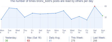 How many times bronx_kidd's posts are read daily