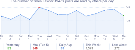 How many times Faworki1947's posts are read daily