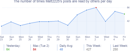 How many times Matt2225's posts are read daily