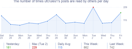 How many times ufcrules1's posts are read daily