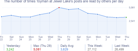 How many times Toyman at Jewel Lake's posts are read daily