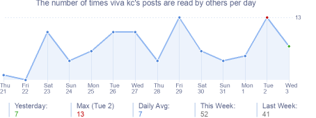 How many times viva kc's posts are read daily