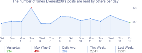 How many times Everest209's posts are read daily