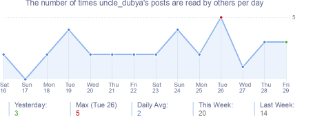How many times uncle_dubya's posts are read daily