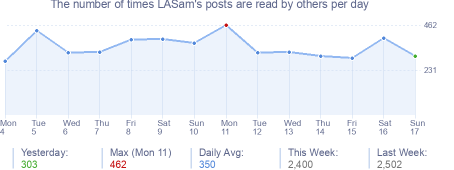 How many times LASam's posts are read daily