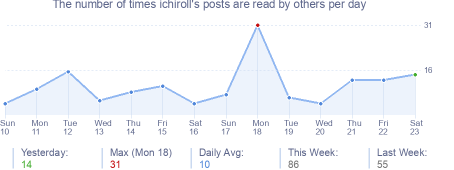 How many times ichiroll's posts are read daily