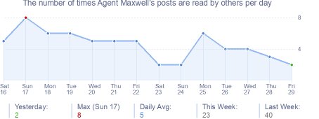 How many times Agent Maxwell's posts are read daily