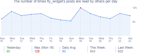 How many times fly_widget's posts are read daily