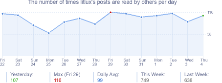 How many times litlux's posts are read daily