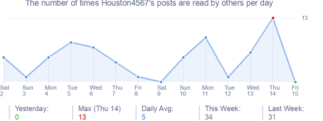 How many times HldninHOU's posts are read daily