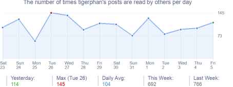 How many times tigerphan's posts are read daily