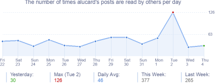 How many times alucard's posts are read daily