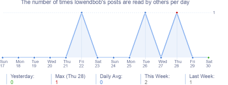How many times lowendbob's posts are read daily