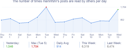 How many times marlinfshr's posts are read daily
