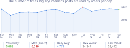 How many times BigCityDreamer's posts are read daily