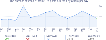 How many times KCfromNC's posts are read daily