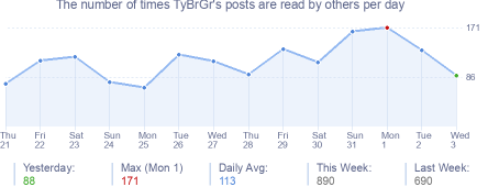 How many times TyBrGr's posts are read daily