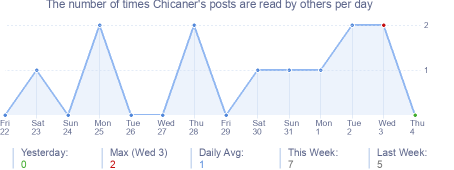 How many times Chicaner's posts are read daily