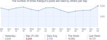 How many times Katzpur's posts are read daily